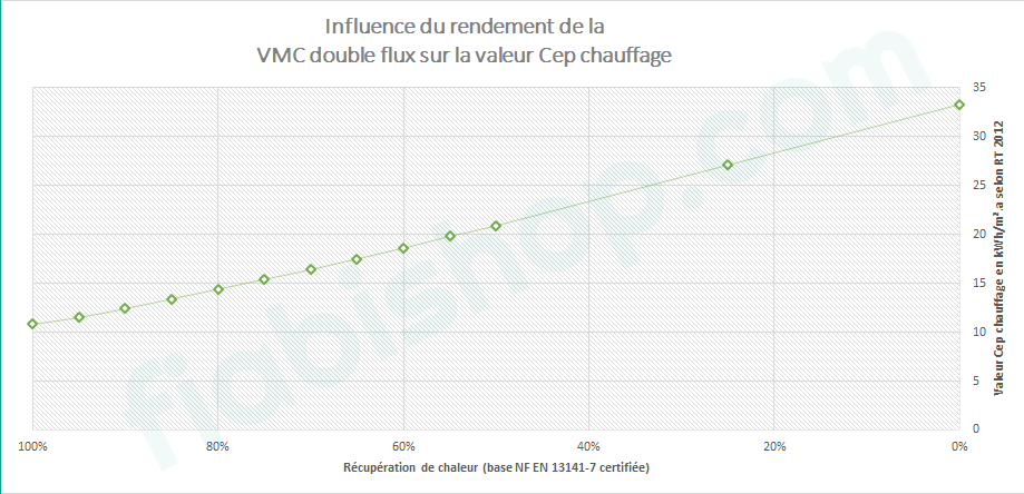 influence valeur rendement RT 2012