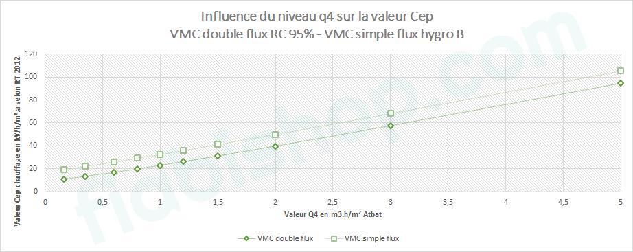 influence valeur q4 rendement RT 2012
