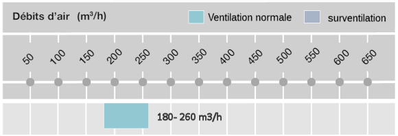 debit-ventilateur-m1-150.png
