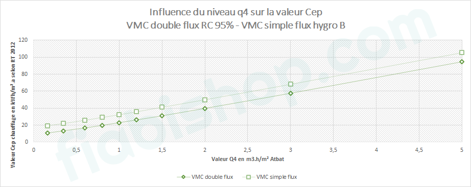 influence valeur q4 rendement RT 2012